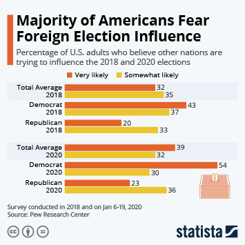 Infographic: Majority of Americans Fear Foreign Election Influence | Statista