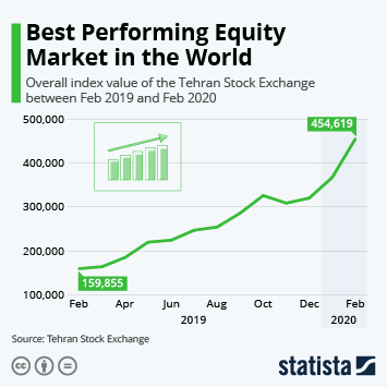 Infographic - best performing equity market in iran