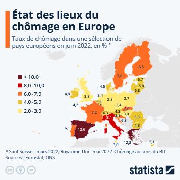 Infographie - taux de chomage en europe
