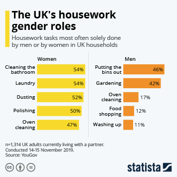 Infographic - household tasks uk by gender