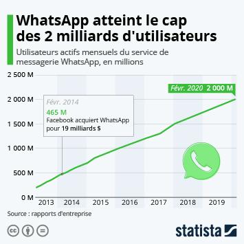 Infographie - nombre utilisateurs actifs mensuels WhatsApp