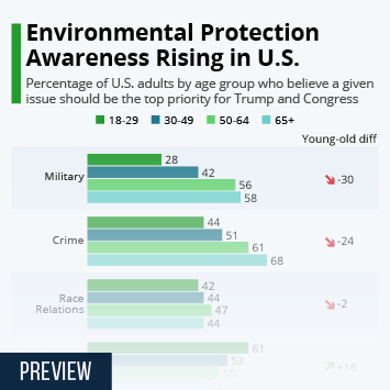 Infographic - Environmental Protection Awareness Rising in U.S.