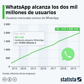 Infografía - Usuarios de WhatsApp