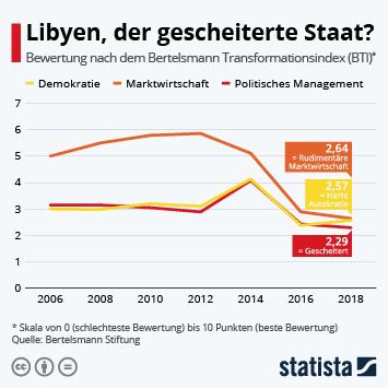 Infografik - Libyen Bewertung nach dem Bertelsmann Transformationsindex