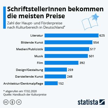 Infografik - Zahl der Haupt- und Förderpreise nach Kulturbereich in Deutschland