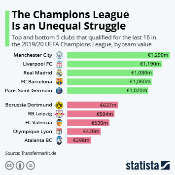 Infographic - Squad value of clubs playing in the UEFA Champions League