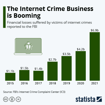 Infographic - financial losses suffered by victims of internet crimes