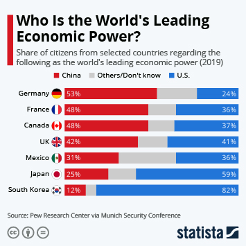 Infographic - survey responses leading economic power China U.S.