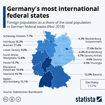 Infographic - foreign population in German federal states