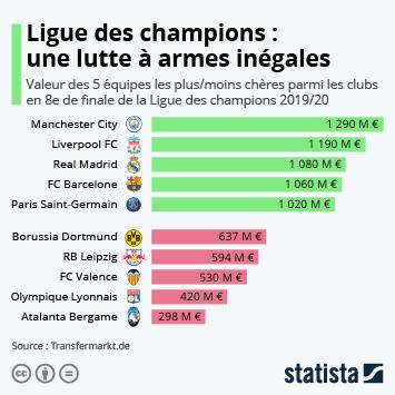 Infographie - valeur equipes clubs engages en ligue des champions