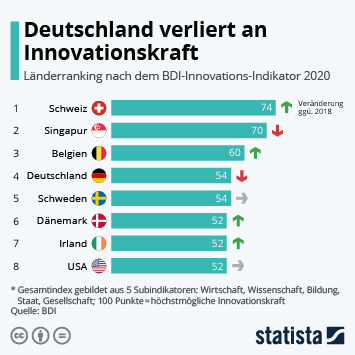 Infografik - Länderranking nach dem BDI-Innovations-Indikator