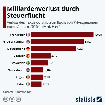 Infografik - Verlust des Fiskus durch Steuerflucht von Privatpersonen nach Ländern