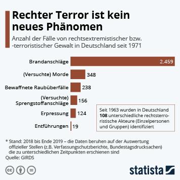 Infografik - Rechtsextremistische Gewalt und rechter Terror in Deutschland