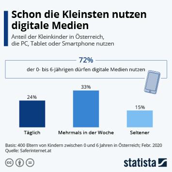 Infografik - Anteil der Eltern in Österreich deren Kleinkinder digitale Medien nutzen dürfen