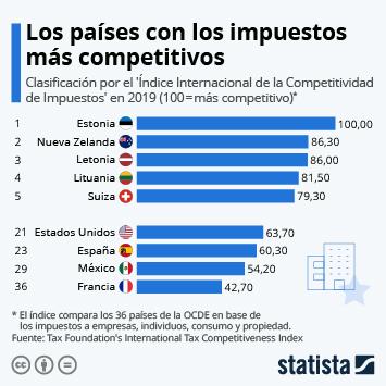 Infografía - Países con los impuestos más competitivos en 2019