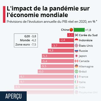 Infographie - impact epidemie coronavirus sur la croissance mondiale pib