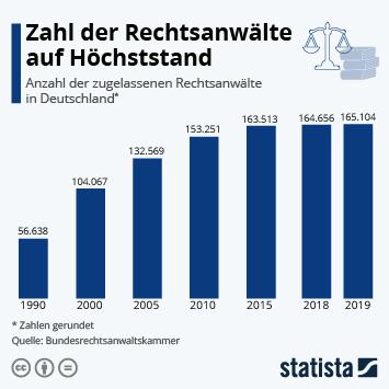 Infografik - Anzahl der zugelassenen Rechtsanwälte in Deutschland