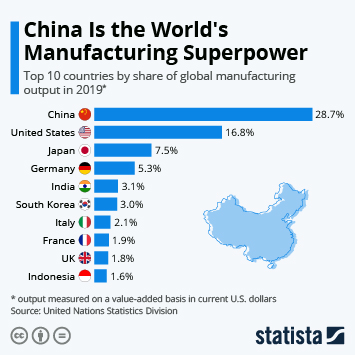 Infographic - Top 10 countries by share of global manufacturing output