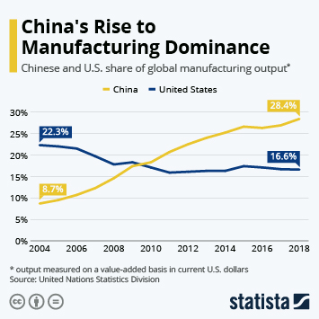 Infographic - Chinese and U.S. share of global manufacturing output