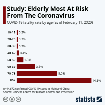 Infographic - Coronavirus fatality rate by age