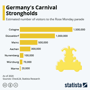 Germany's Carnival Strongholds