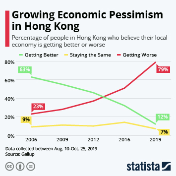 Infographic - Growing Economic Pessimism in Hong Kong