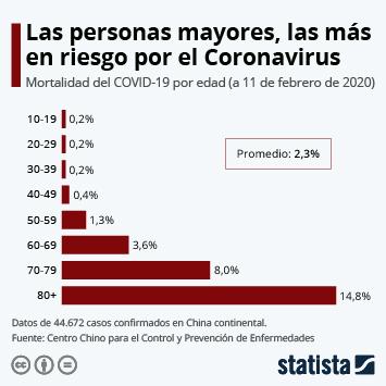Infografía: Las personas mayores, las más en riesgo por el Coronavirus | Statista