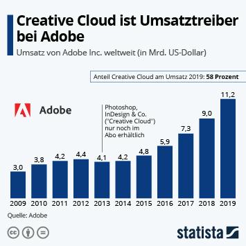 Infografik - Umsatz von Adobe weltweit