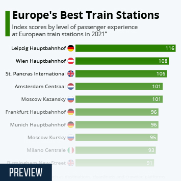 Infographic: Europe's Best Train Stations | Statista
