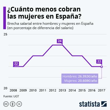 Infografía - Brecha salarial entre hombres y mujeres en España