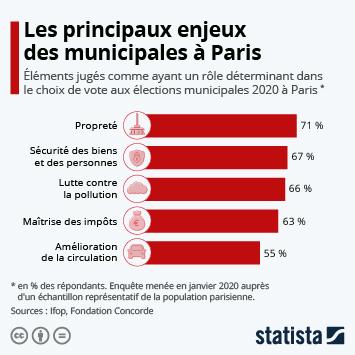Infographie - principaux enjeux des elections municipales a paris