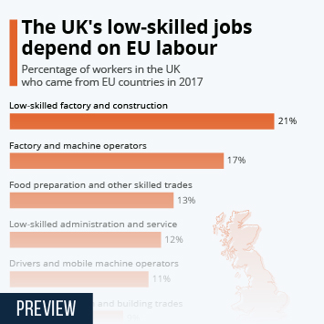 Infographic: The UK's low-skilled jobs depend on EU labour | Statista