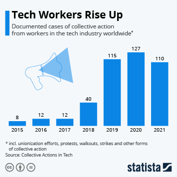 Infographic: Tech Workers Unite! | Statista