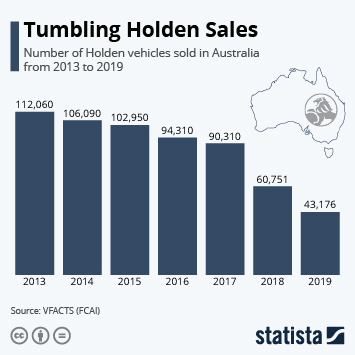Automotive industry in Asia Pacific  Infographic - How Holden Sales Came Crashing Down