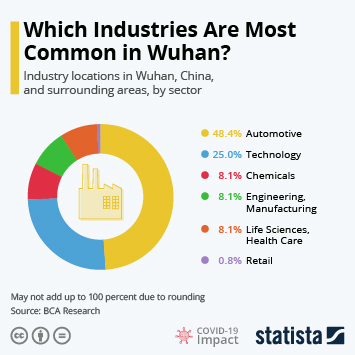 Infographic: Key Industries Compromised by Coronavirus in Wuhan | Statista