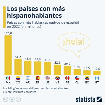 Infografía - Países con más hablantes nativos del español en 2019