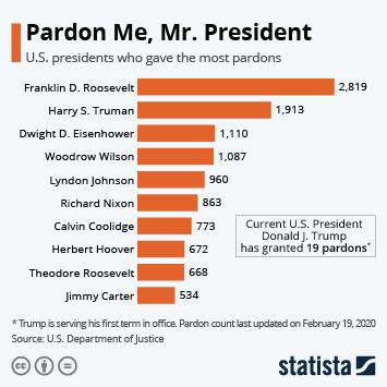 Pardon Me, Mr. President