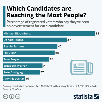 Infographic - candidates with highest advertisement awareness
