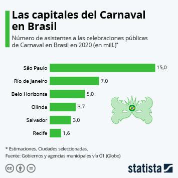 Infografía - Ciudades de Brasil con más público en Carnaval