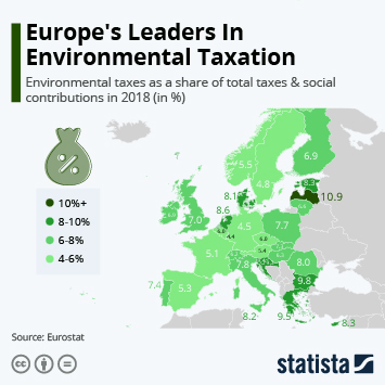 Infographic - environmental taxes as a share of total taxes & social contributions