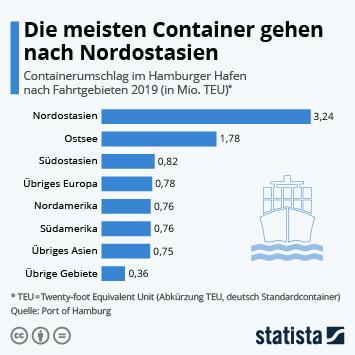 Infografik: Die meisten Container gehen nach Nordostasien | Statista