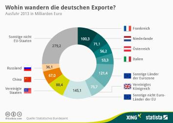 Infografik: Wohin wandern die deutschen Exporte? | Statista