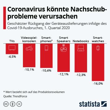 Infografik - Geschätzter Rückgang der Geräteauslieferungen infolge des Covid-19-Ausbruches