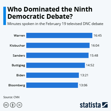 Infographic - minutes-spoken-dem-debate-feb-19