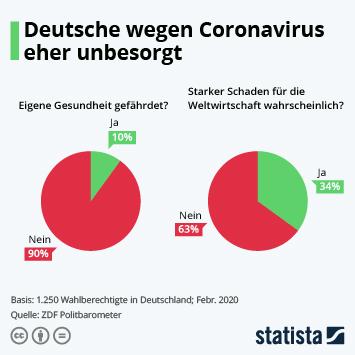 Infografik - Anteil der Deutschen die sich wegen des Coronavirus Sorgen machen