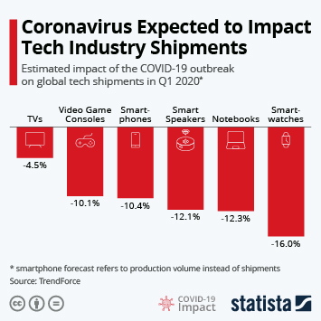 Infographic - Estimated impact of the COVID-19 outbreak on global tech shipments