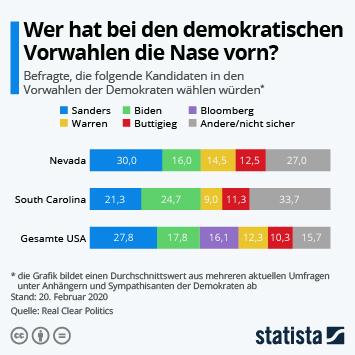 Infografik - Wer hat bei den demokratischen Vorwahlen die Nase vorn?
