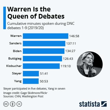 Infographic - cumulative minutes spoken dem debates 2019 2020