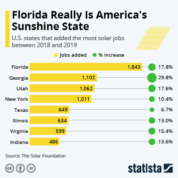 U.S. solar photovoltaics Infographic - Florida Really Is America's Sunshine State