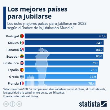 Infografía - Mejores países para jubilarse
